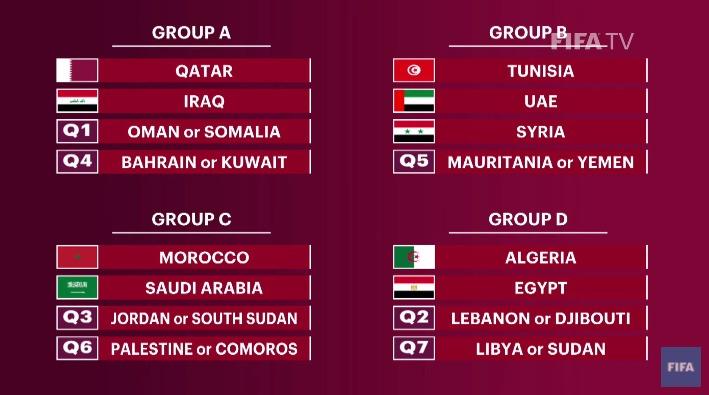 fifa arab cup 2021 group draws