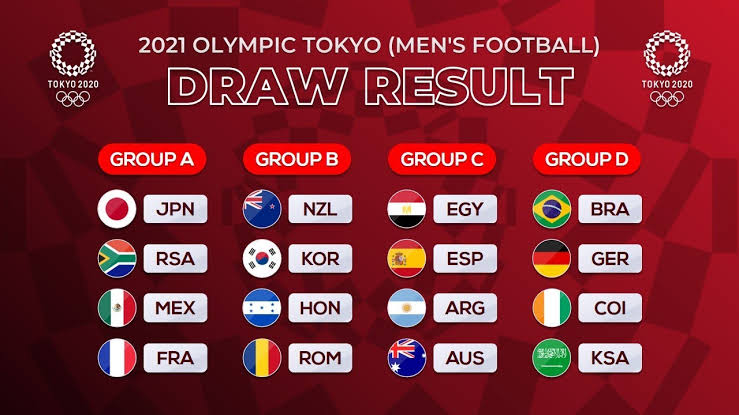 Group Draws 2020 Men's Olympic Football Tournament